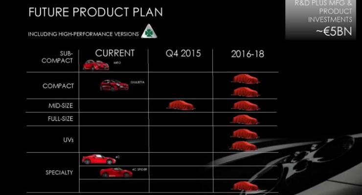 Alfa Romeo sacará 8 nuevos modelos entre 2016 y 2018